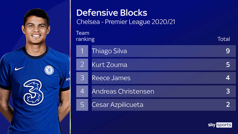 Thiago Silva leads the way in defensive blocks for Chelsea this season