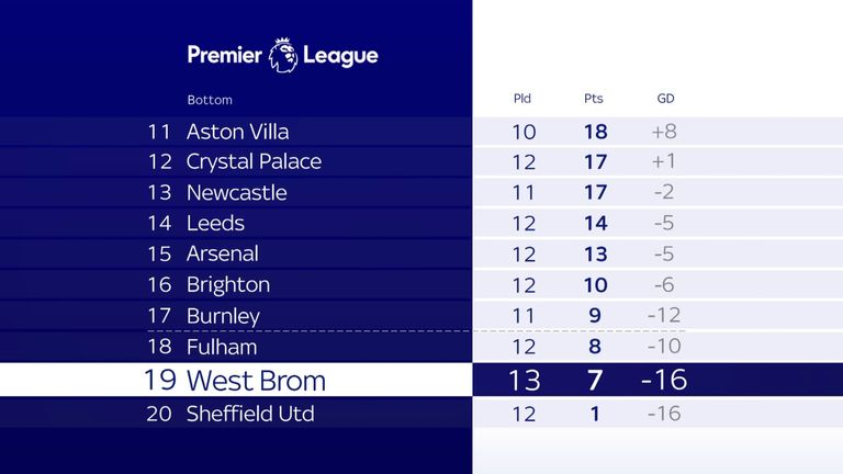 West Brom have won just one game all season - against fellow strugglers Sheffield United