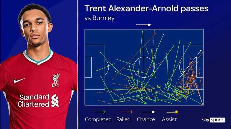 Trent Alexander-Arnold sent in 22 crosses against Burnley - but found a team-mate with just one