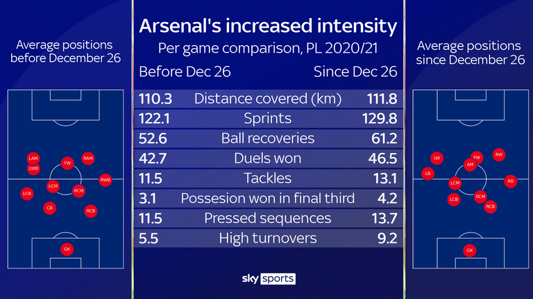 Arsenal have pushed higher up the pitch and increased the intensity of their pressing