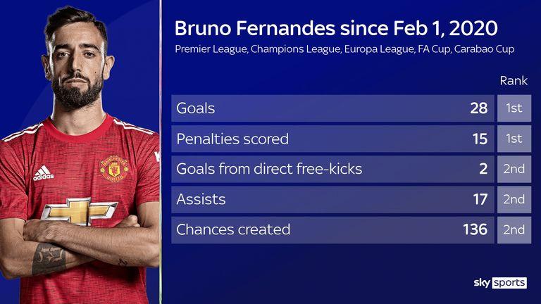 Bruno Fernandez marcou mais gols - gols e assistências combinadas - do que qualquer outro jogador da Premier League em todas as competições desde sua contratação pelo Manchester United.