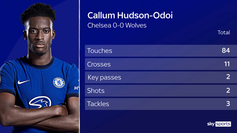 Callum Hudson-Odoi impressed as a wing-back against Wolves