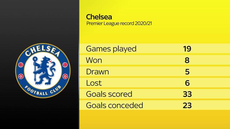 Chelsea's Premier League form under Frank Lampard