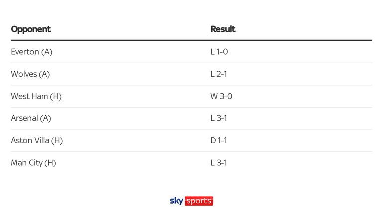 Chelsea's last six results in the Premier League