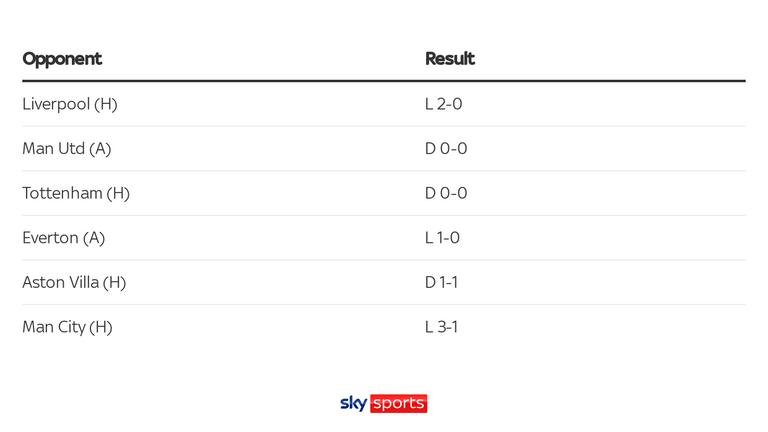 Chelsea's results against the current Premier League top seven this season