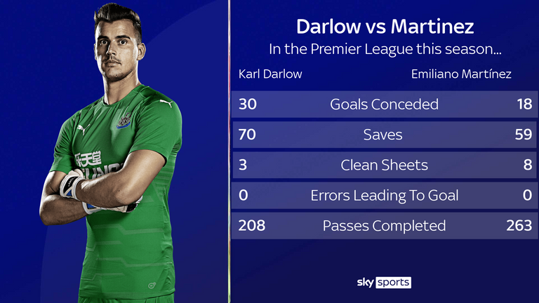 Karl Darlow vs Emiliano Martinez - Premier League