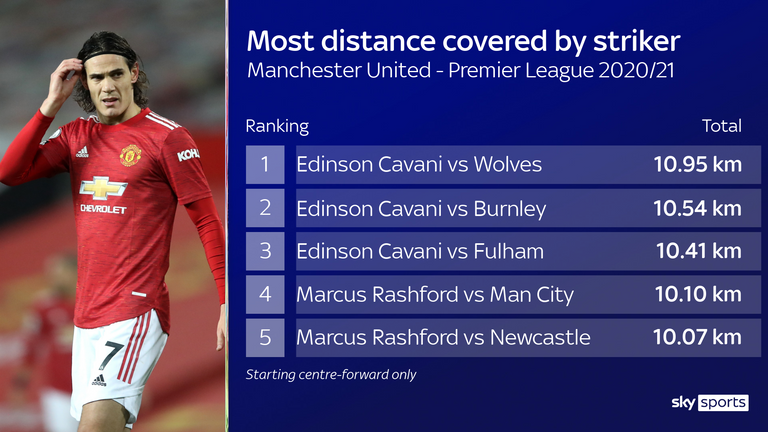 Edinson Cavani covers more ground than any other Manchester United striker