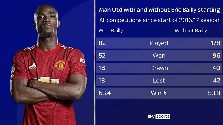 Manchester United's win rate is higher with Bailly in the team