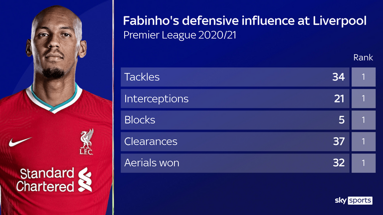 Fabinho has impressed at centre-back for Liverpool this season