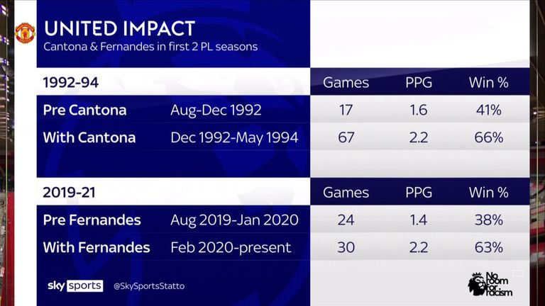 Bruno Fernandes' impact in his first two seasons at Man Utd compared to Eric Cantona