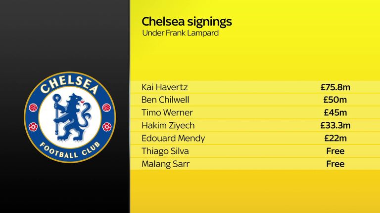 Chelsea have spent big under Frank Lampard