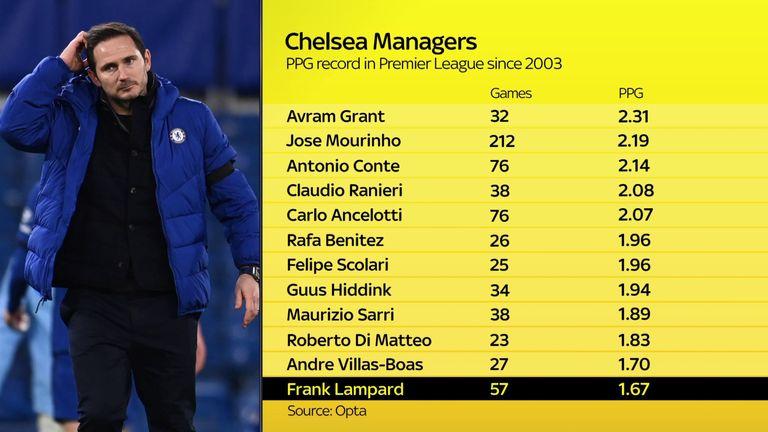 Frank Lampard had the worst points-per-game record of the Roman Abramovich era