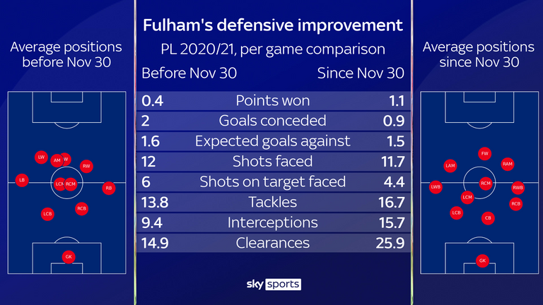 Fulham have improved defensively since changing their formation