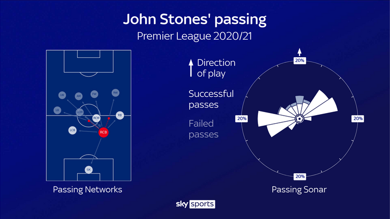 John Stones' passing for Manchester City in the Premier League this season