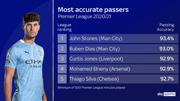 John Stones has the best passing accuracy of any player in the Premier League this season