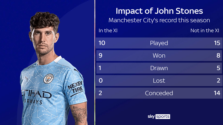 John Stones' impact on the Manchester City team this season