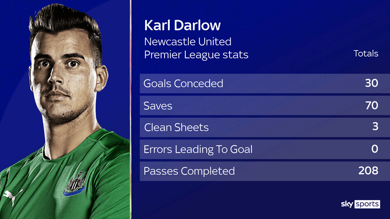 Karl Darlow - Premier League stats