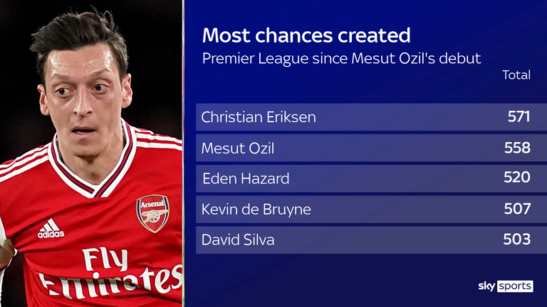 Ozil created 558 chances during his time in the Premier League