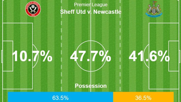 Possession statistics for the first 15 minutes of the game between Sheffield United and Newcastle United at Bramall Lane