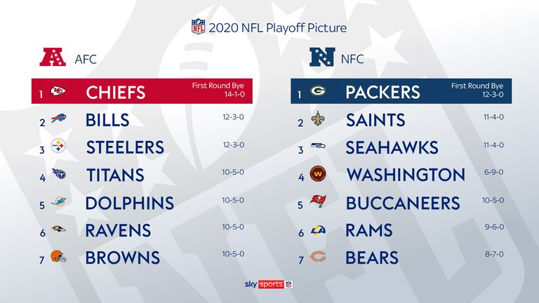 NFL playoff picture heading into Week 17