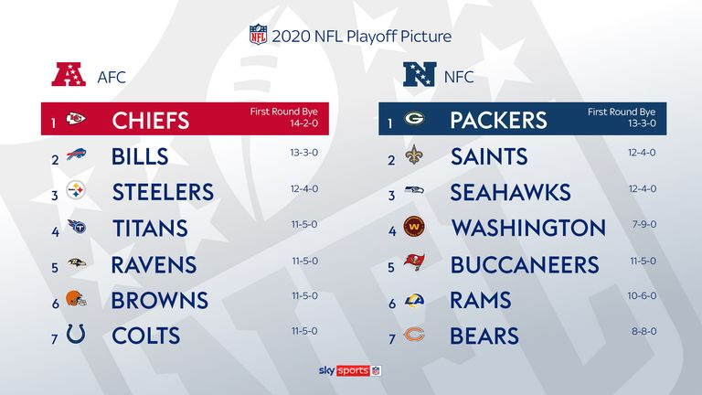 Who Has Made The Nfl Playoffs Breaking Down The Final 14 Teams Nfl News Sky Sports