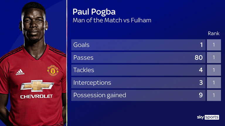 Paul Pogba topped the stats across a variety of metrics during Man Utd's win at Fulham