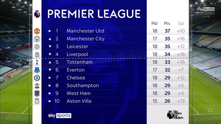 PL table 17/1/21