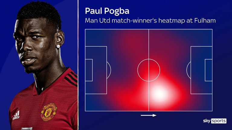 Paul Pogba's heatmap in the 2-1 win at Fulham