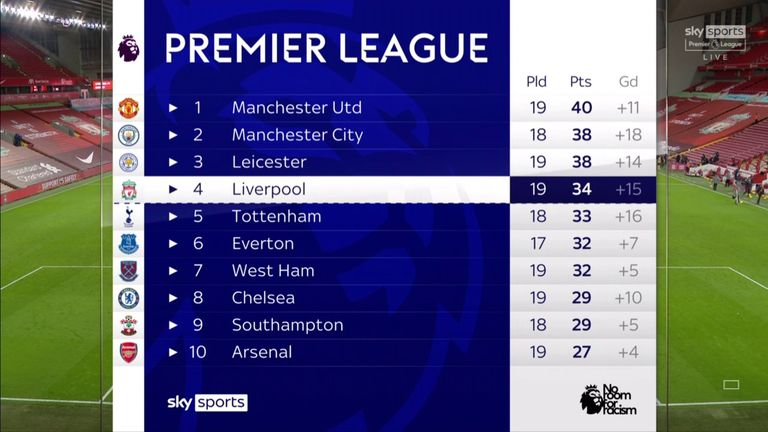 PL table 21/01/21