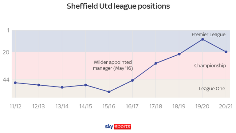 Chris Wilder has overseen a dramatic upwards trajectory at Sheffield United