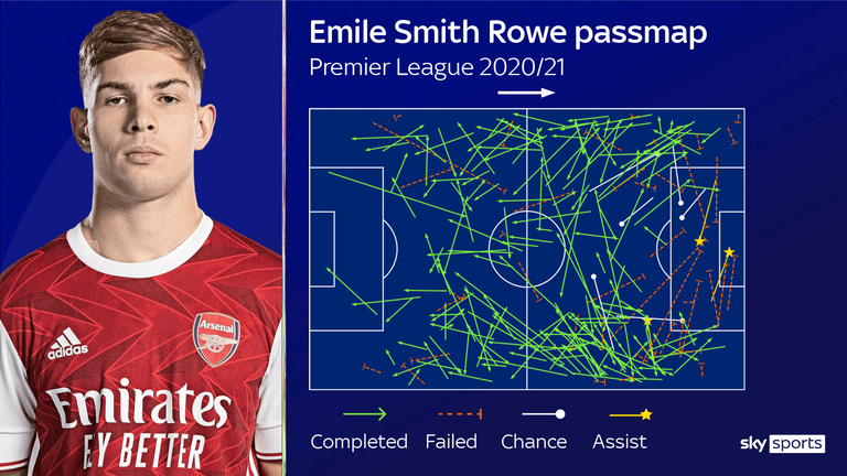 Smith Rowe has shone for Arsenal in recent weeks
