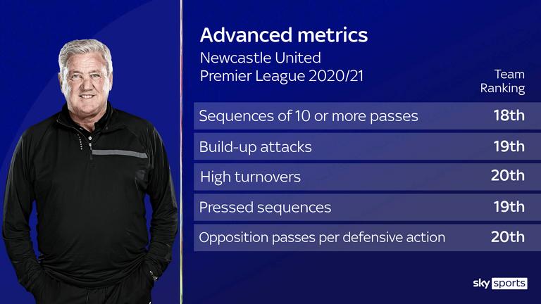 Newcastle are struggling on the underlying metrics under Steve Bruce