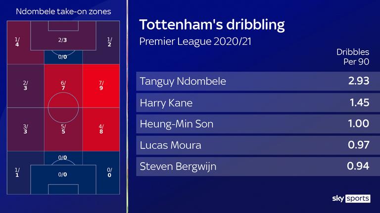 Tanguy Ndombele is Tottenham's top dribbler