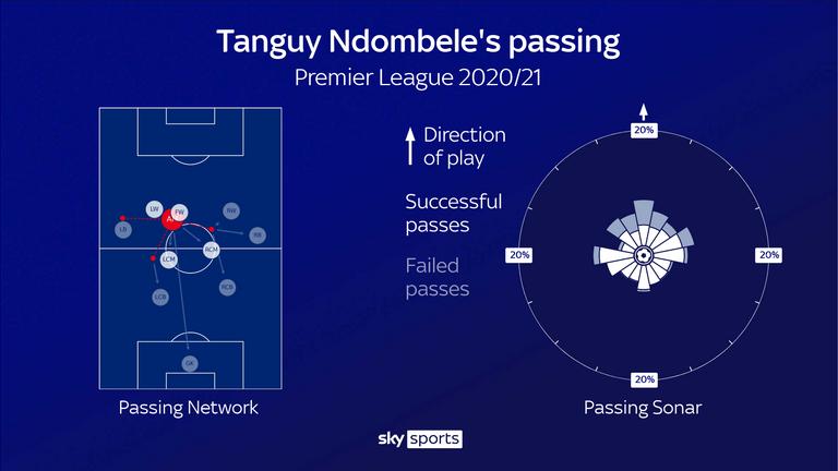 Tanguy Ndombele's passing for Tottenham