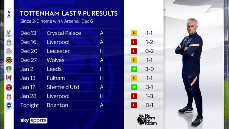 Spurs have collected just two league wins from their last nine games