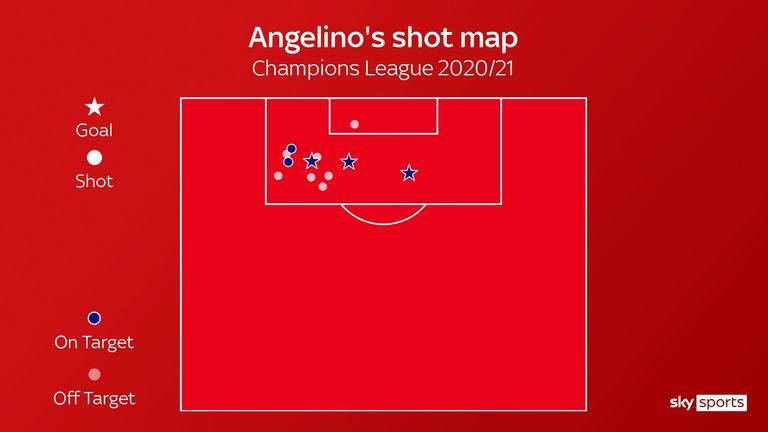 Angelino's shot map for RB Leipzig in the Champions League this season