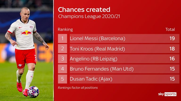 Angelino's chances created for RB Leipzig in the Champions League this season