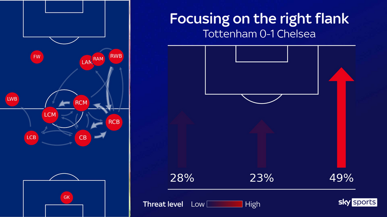 Chelsea focused their attacks down the right flank in their win over Tottenham