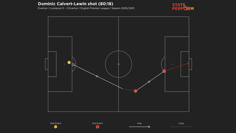 Davies' cool pass out from defence allowed Everton to punish rivals Liverpool late on at Anfield