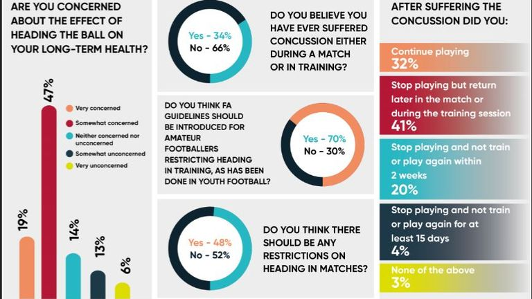 A study from the Drake Foundation into effects of heading in football (Pic: Drake Foundation)