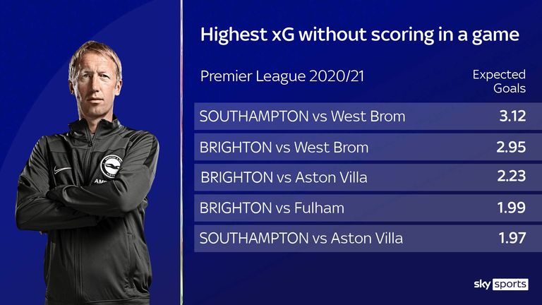 Brighton continue to create chances without scoring
