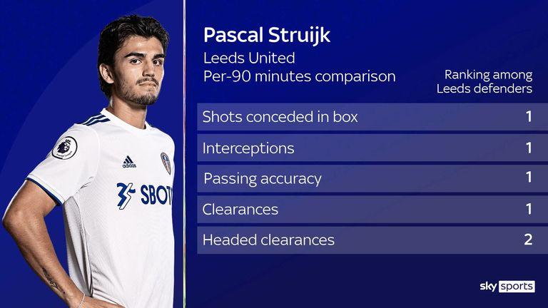 Pascal Struijk