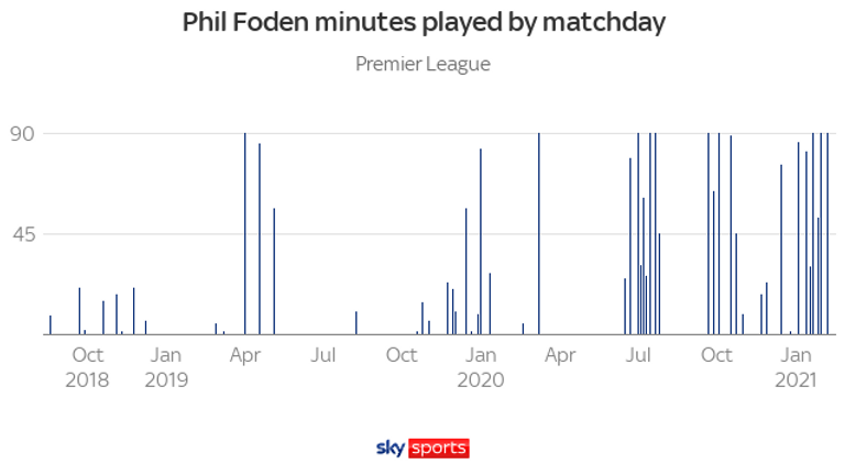 Phil Foden played 329 league minutes in 2018/29, 892 minutes in 2019/20 and has already clocked 1,025 this season