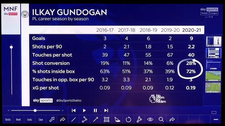 Gundogan is converting more chances and shooting from more dangerous positions
