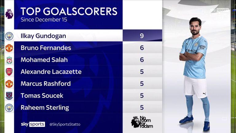 Ilkay Gundogan has scored nine Premier League goals since December 15