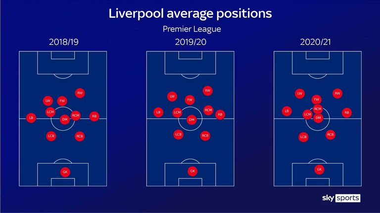 Liverpool have crept forward as a unit in successive seasons