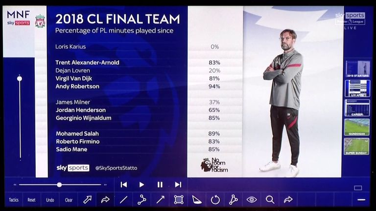 There has been little change to Liverpool's starting XI since the 2018 Champions League final, with those players playing a large proportion of the Premier League minutes since then