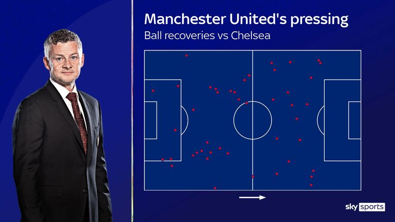 Manchester United's pressing against Chelsea