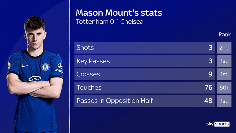 Mason Mount impressed for Chelsea in their win over Tottenham