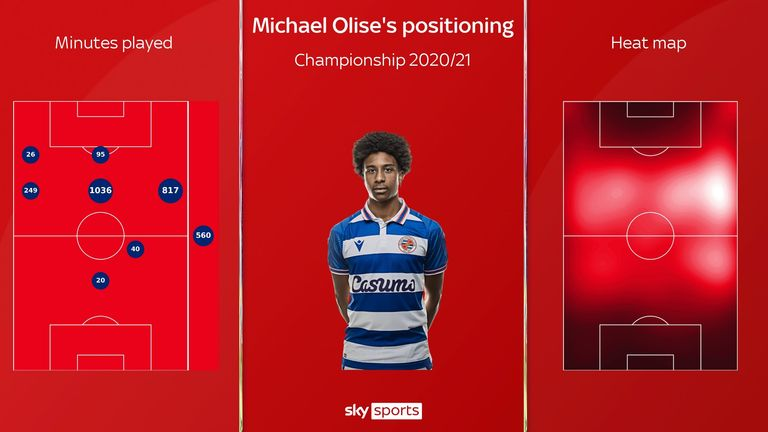 Michael Olise's positioning for Reading this season